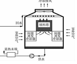 蒸发冷却式冷水机组_副本